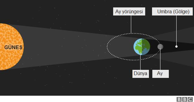 Süper Ay ve Ay Tutulması Aynı Anda